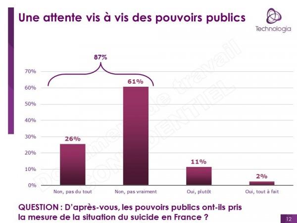 Les actifs face au suicide en France
